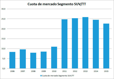 Cuota Suv Total