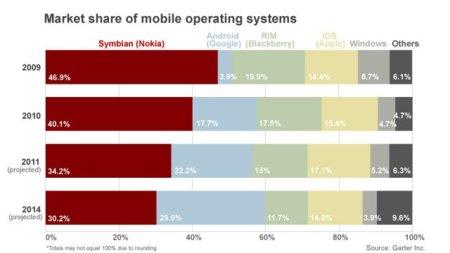 Nokia pierde el 15% de su valor en un año