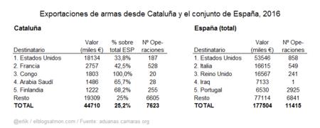 Exportaciones de armas de Cataluña y España (total) - 2016
