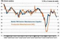 Indice manufacturero PMI se contrae a su nivel más bajo en 25 meses