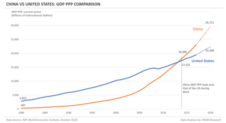 China Vs Us Gdp Ppp Comparison