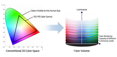 Samsung Qled Color Ba Pix