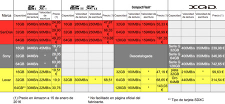 Tabla Comparativa Tarjetas