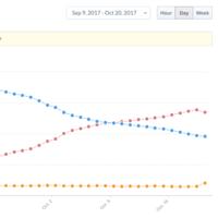 Un mes después, iOS 11 ya está instalado en el 54% de los dispositivos