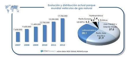 Evolución mundial de vehículos a GNC