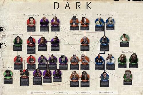 'Dark': guía de personajes y líneas temporales de la serie de Netflix para no perderse antes de ver la temporada 3