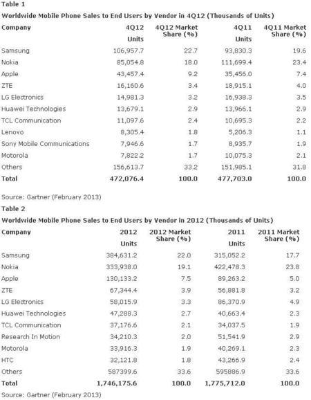 Ventas de móviles en 2012