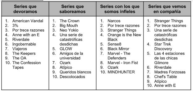 Top Netflix