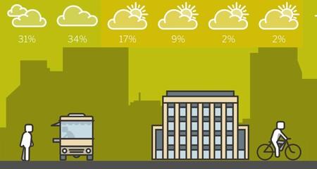 Con esta aplicación del tiempo puedes ver cómo te afecta la meteorología gracias a su personalización