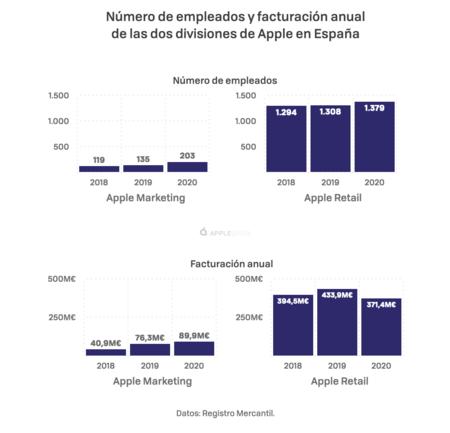 Apple En Espana 001