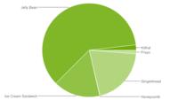 Jelly Bean ya está presente en el 60,1% de dispositivos Android y KitKat en el 1,8%