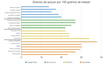 Azucar-Helados