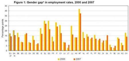 Igualdad mejora en Europa pero falta