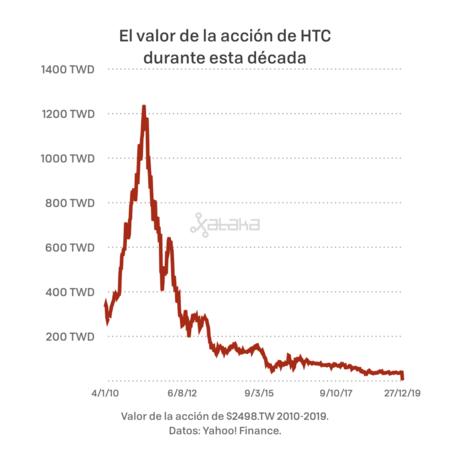 Htc 001
