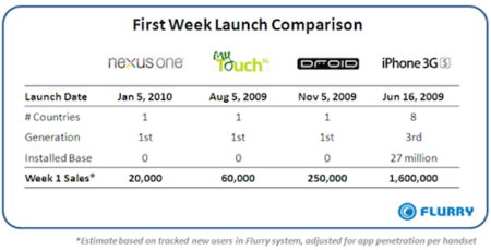 tabla comparativa de ventas nexus one Flurry