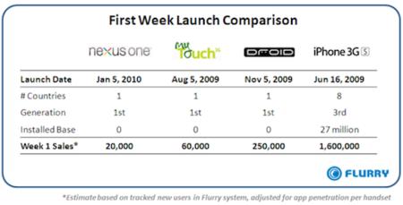 El Nexus One vende poco en su primera semana