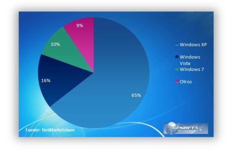 Marketshare de sistemas operativos para Marzo 2010