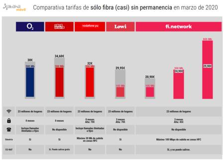 Comparativa Tarifas De Solo Fibra Casi Sin Permanencia En Marzo De 2020