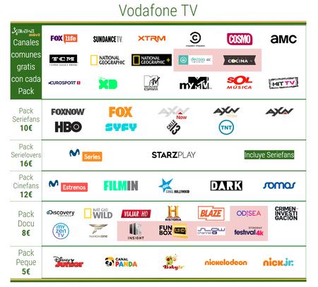 Nueva Vodafone Tv 2019