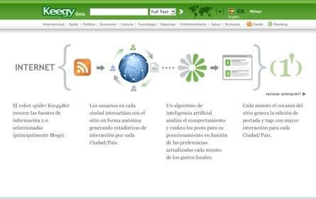 Keegy, noticias personalizadas según las preferencias de los usuarios