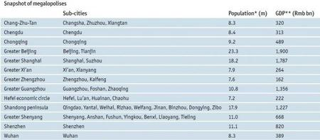 eiu-chinese-mega-cities-2012-population-gdp.jpg