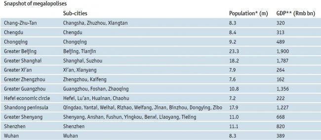 eiu-chinese-mega-cities-2012-population-gdp.jpg