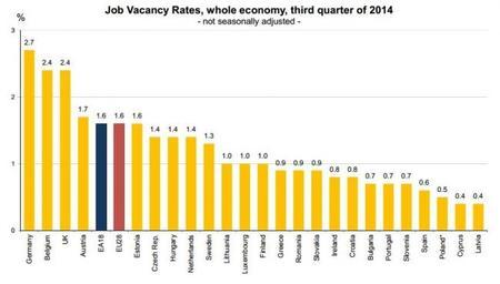 Las estadísticas sobre las ofertas de empleo de la UE