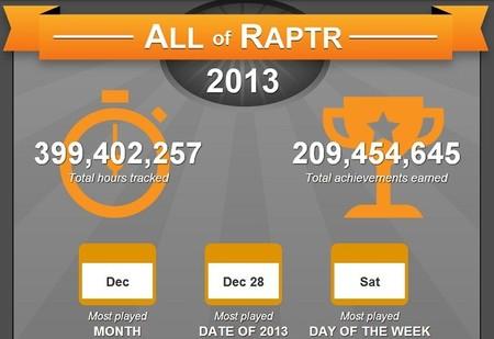 Raptr presenta el resumen de juego 2013