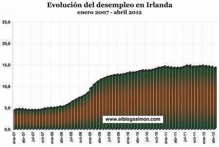 Evolución del desempleo en Irlanda
