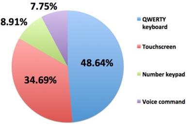Los teclado QWERTY, los preferidos frente a las pantalla táctiles según una encuesta de Nokia