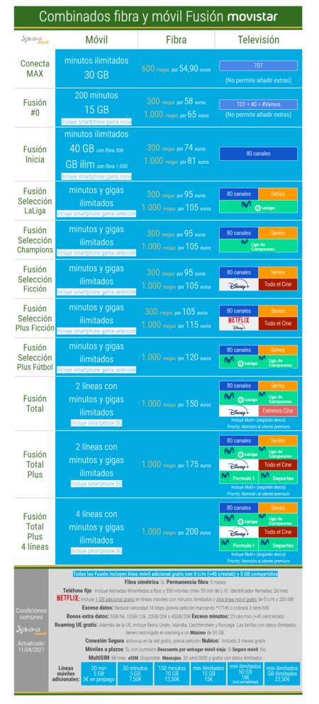 Nuevas Tarifas Movistar Fusion En Abril De 2021