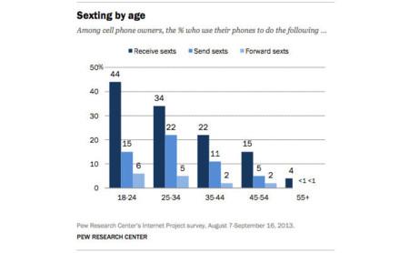 Los mensajes en el sexting no son siempre entre dos