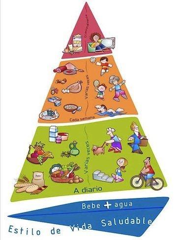Pirámide sobre la actividad física