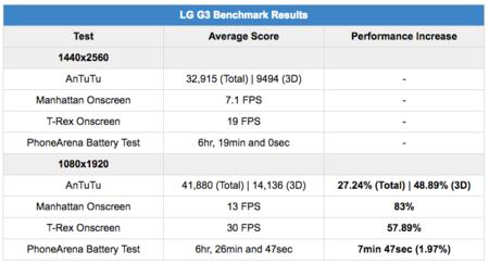 Rendimiento del LG G3