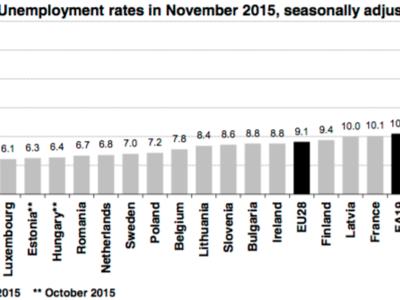 El paro disminuye lentamente en Europa