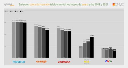 Evolucion Cuota De Mercado Telefonia Movil Los Meses De Enero Entre 2018 Y 2021