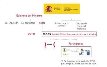 Red.es sigue adelante con Calvo Sotelo, Borja Adsuara y Víctor Izquierdo Loyola (INTECO)