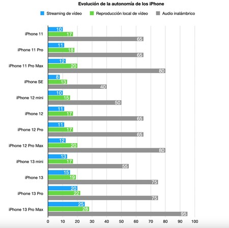 Grafico Autonomias