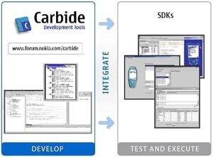 Nokia anuncia el nuevo Carbide.c++