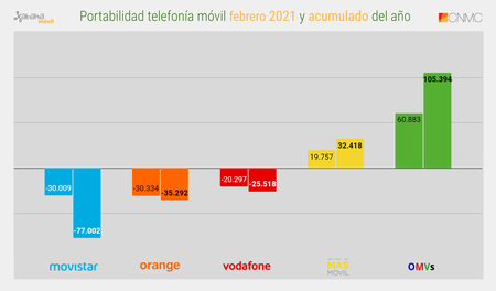 Portabilidad Telefonia Movil Febrero 2021 Y Acumulado Del Ano