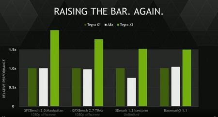 Nvidia Tegra X1 Soc Benchmarks3