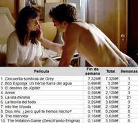Taquilla española | '50 sombras de Grey' logra la mayor recaudación desde 2012