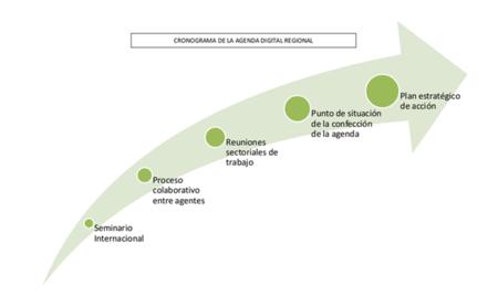 La Agenda Digital Regional de Extremadura