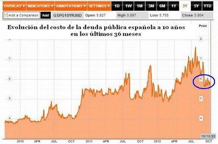 costo deuda pública española 121010