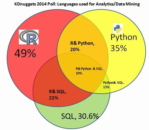 Languages Data Mining R Python Sql