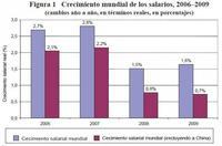 El crecimiento mundial de los salarios ha bajado entre 2006 y 2009