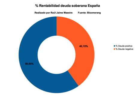 Rentabilidad Deuda Soberana Espana