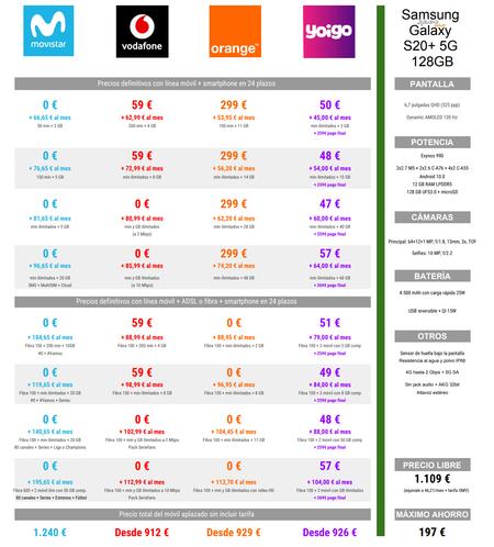 Comparativa De Precios A Plazos Del Samsung Galaxy S20 Plus 5g Con Tarifas Movistar Vodafone Orange Y Yoigo