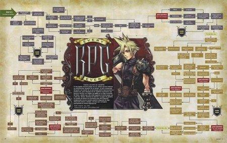 Todos los clichés del género RPG mostrados en un diagrama