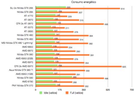 NVidia GTX 570 benchmarks